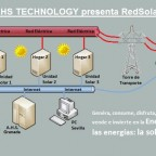 Red Solar Spain (RedSolarES)